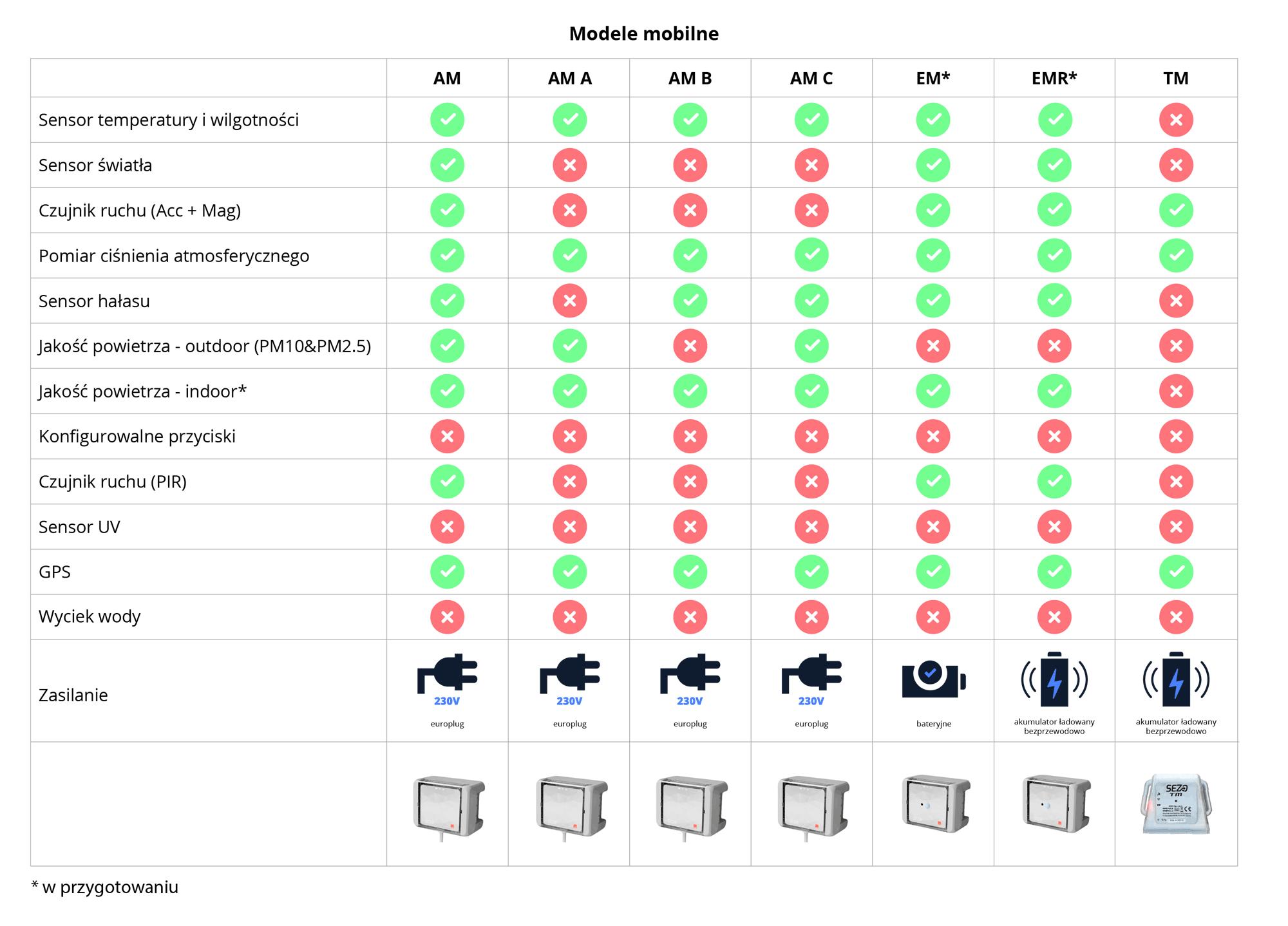 SEZO - modele mobilne IoT 2021